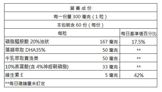 台灣康田-思律清 PS&DHA複方膠囊(60粒_30天份)成份含量