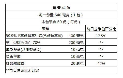 台灣康田-關立飛(MSM+二型膠原蛋白Kolla2)(60粒)成份含量