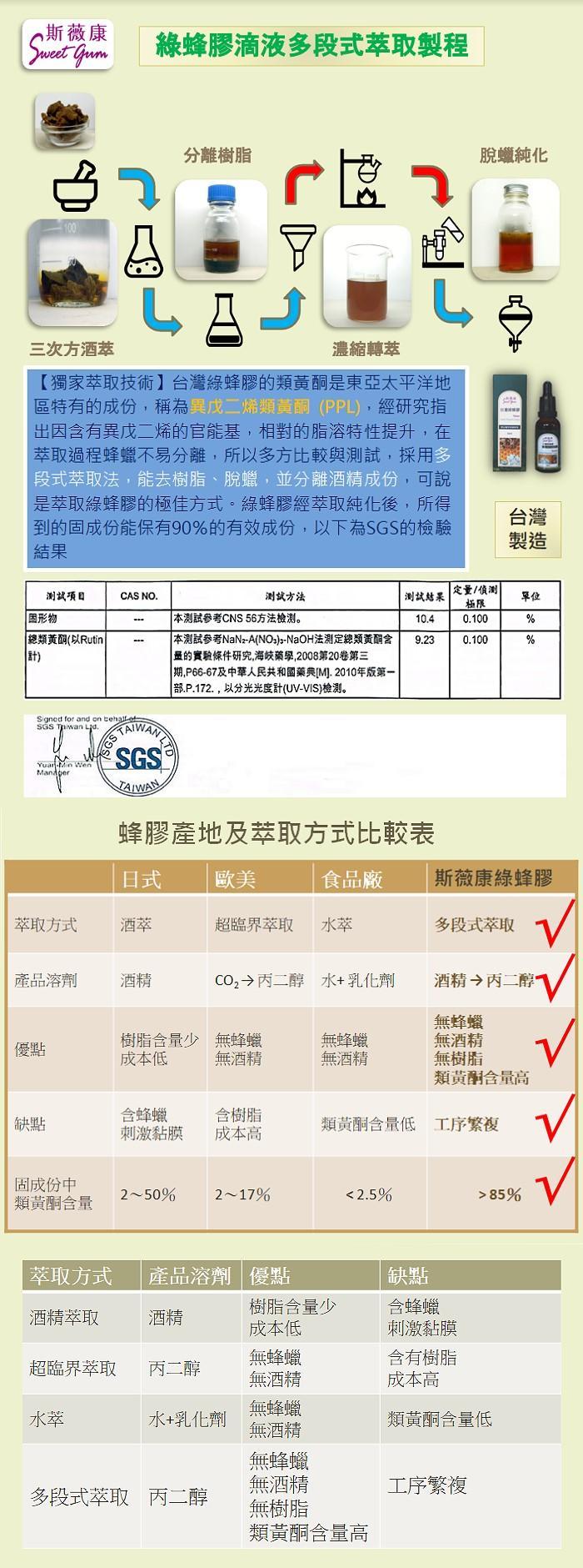 斯薇康-台灣綠蜂膠滴液(30mlX3瓶)產品資訊