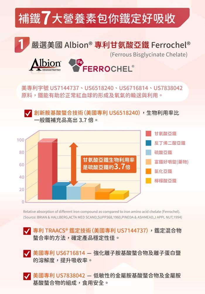 台灣優杏-元氣鐵膠囊商品說明。