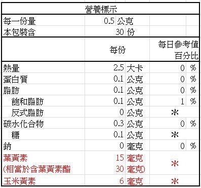 日本味王-金盞花葉黃素膠囊(30粒X3盒)優惠組成份含量
