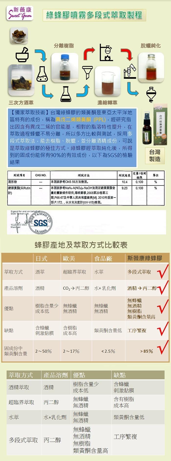 斯薇康-台灣綠蜂膠噴霧(無酒精)20ml產品資訊