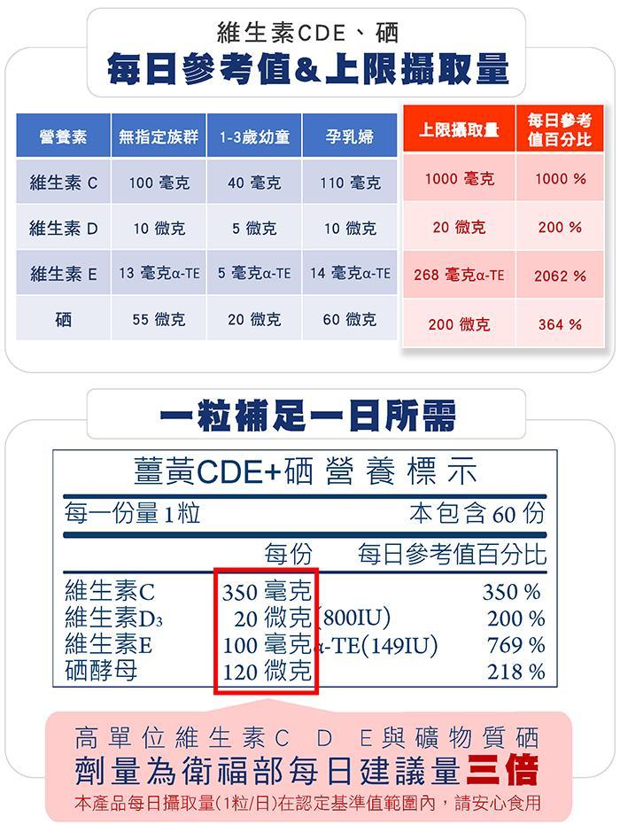 台灣康田-薑黃CDE+硒(60粒_60天份)產品資訊