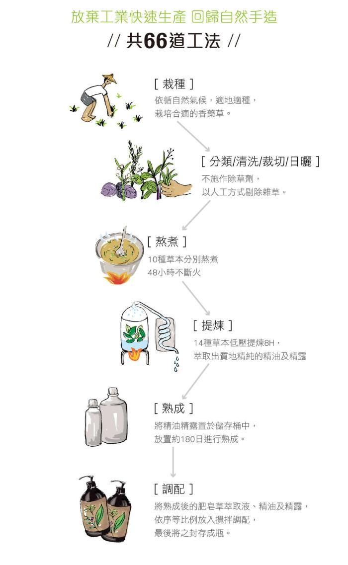 璞草園-樂活多元複方精油PLUS 10ml產品資訊