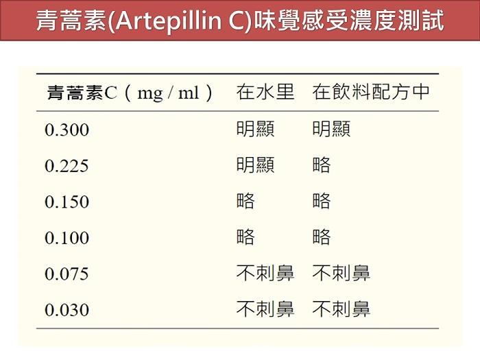 亞比斯-巴西綠蜂膠滴液(含原膠量25%)(30ml)產品資訊