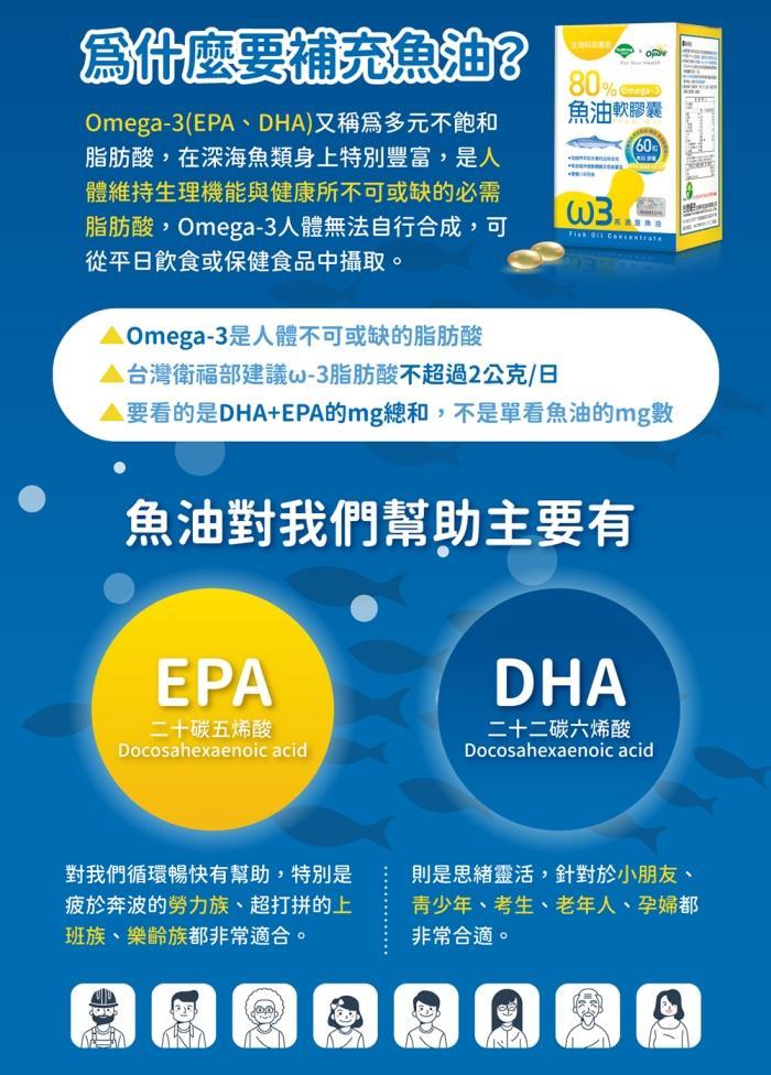 台灣優杏-80%魚油(含Omega-3)軟膠囊(60粒)產品資訊