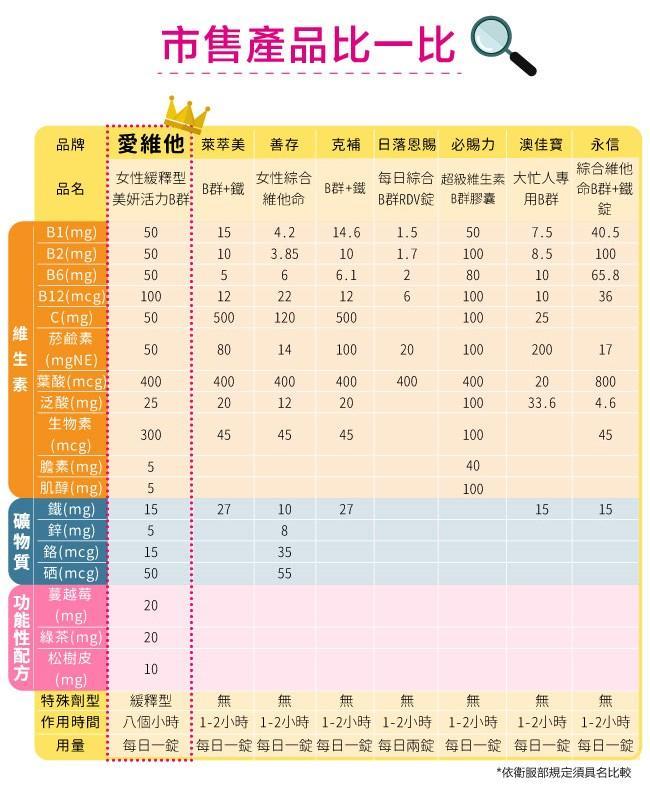 e10912004_06愛維他-女性緩釋型美妍活力B群