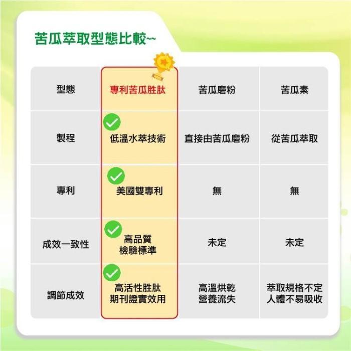 辰鑫生技-純素苦瓜胜肽(60粒)產品資訊
