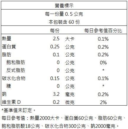 辰鑫生技-鱘龍魚膠原(60粒X2盒)優惠組成份含量
